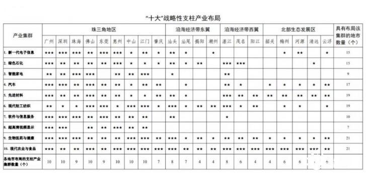 廣東首發石化產業星級地圖,綠色石化重點細分領域發展空間布局