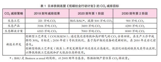 日本制铁低碳发展路径研究,钢铁企业在低碳的未来布局、路径分析
