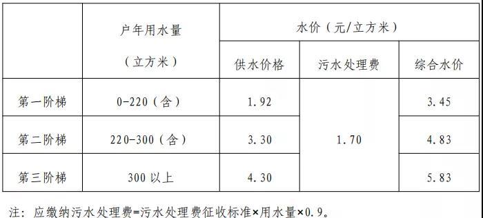 上海水价调整后多少钱一吨?上海市阶梯水价标准