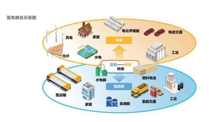 氢能在新型电力系统中作用,电氢耦合的应用场景与分析
