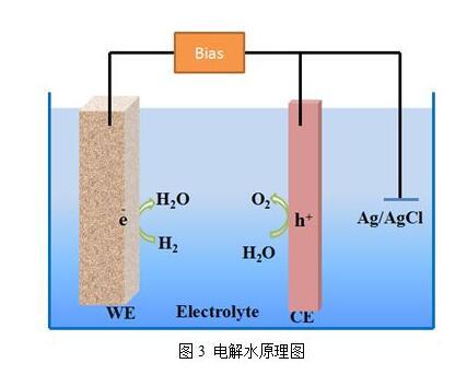 中科院合肥物質科學研究院發現雙功能催化劑可實現高效電解水制氫