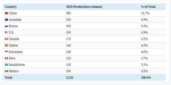 世界十大黄金生产国产量分布及占比【世界黄金产量排名】