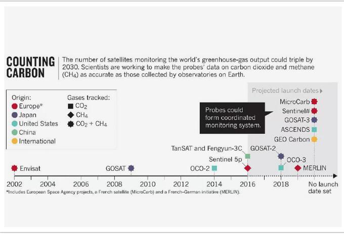全球二氧化碳监测领域,中国成了领头羊