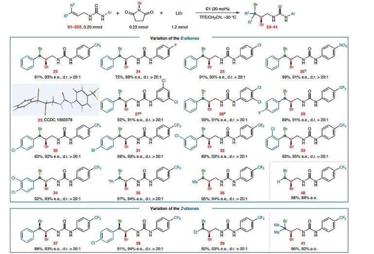 脲基導向的烯烴和炔烴的不對稱二鹵化
