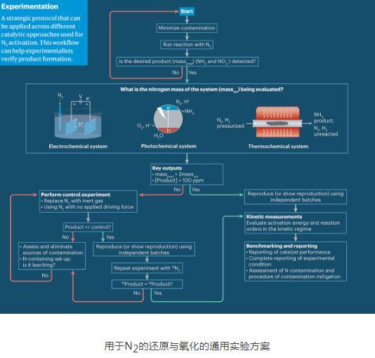 論述氮氣的原與氧化領域的研究技術和方法