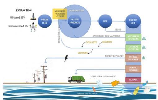 塑料污染是最紧迫环境污染问题之一,核技术能有效控制塑料污染