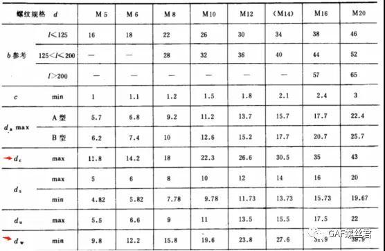 法兰面螺栓标准、规格尺寸及选型