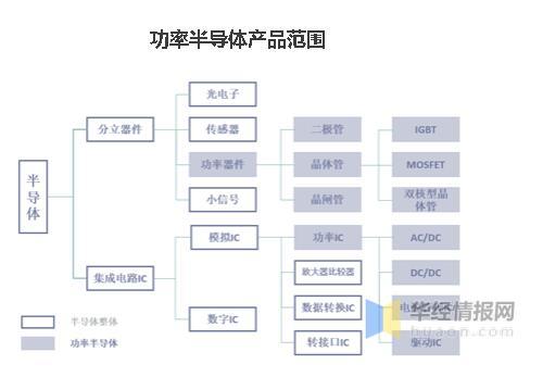全球和中国功率半导体现状分析,新能源和智能电网推动功率半导体发展