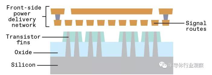 现代芯片的瓶颈:向数十亿晶体管提供电流正迅速成为高性能 SoC 设计