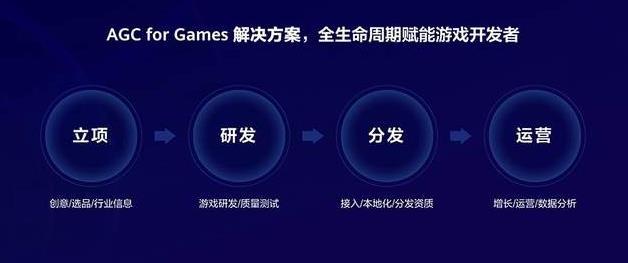华为AGC for Games方案如何帮助游戏开发者们进阶?