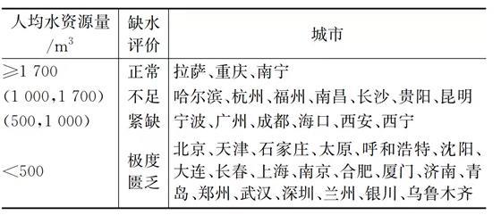 关于中国城市再生水利用及价格政策研究