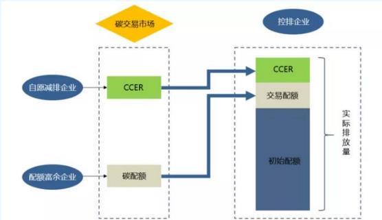 """什么是CCER?关于碳排放权交易""""CCER""""解读"""