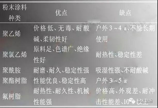 六种功能性粉末涂料市场发展现状及应用