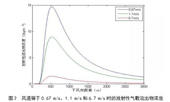 高架排风塔放射性气载流出物浓度分布的影响因素分析