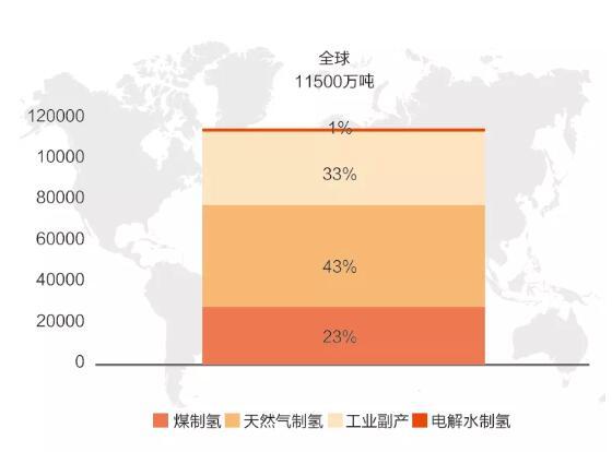 绿氢的未来发展趋势分析,绿氢该如何适应市场