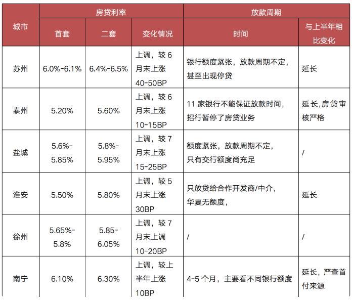 """重点城市房贷利率超七成上调,六成以上城市近乎""""停贷"""""""