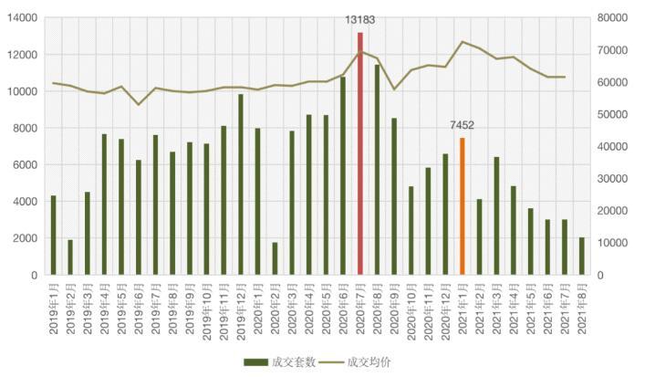 二手房入冬:8月深圳上海杭州等地二手房量价齐跌