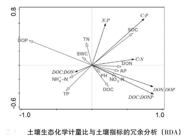 探究不同生物菌剂对鸡粪好氧发酵的影响