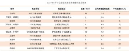 中秋小长假出程返程十大易拥堵高速预测出炉:G1522常台高速苏州段行驶最缓慢