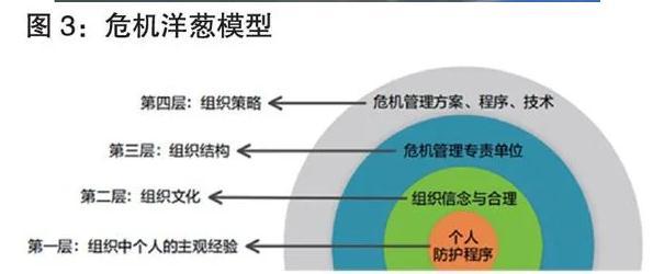 电梯安全事故中的应急管理要素、策略