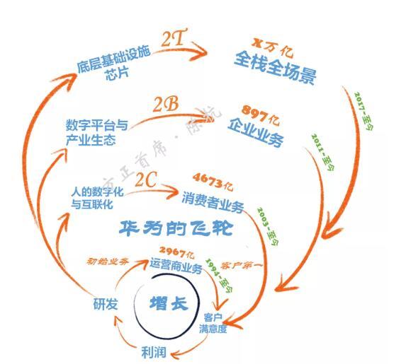 华为的三个阶段分析,国产半导体产业集群的未来机遇