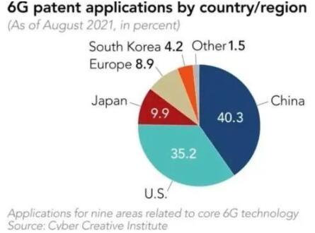 我国6G研发迈入技术遴选窗口期,八大业务场景、12大潜在技术被正式提上6G日程