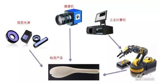 一文了解机器视觉及视觉传感器