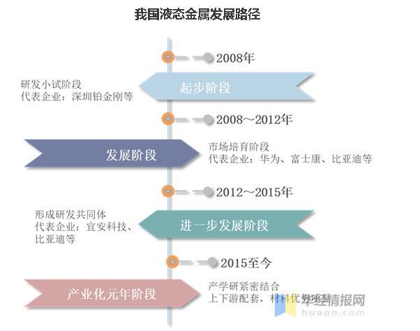 2021年我國液態金屬行業發展趨勢分析,市場潛在需求巨大