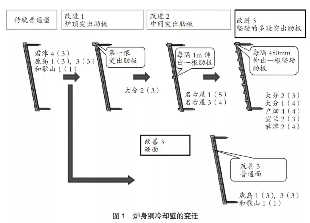 日本高炉寿命延长技术、运行稳定化技术最新成果一览