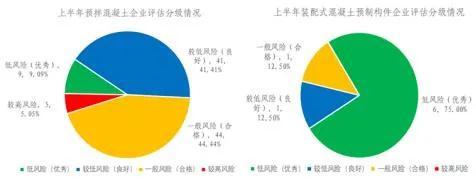 北京预拌混凝土企业质量评估结果出炉