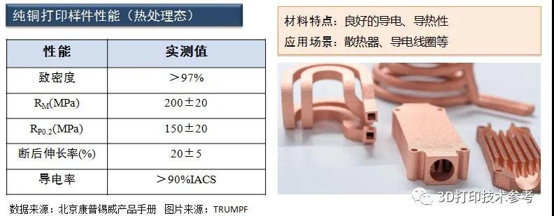 3D打印用铜及铜合金材料发展现状概述