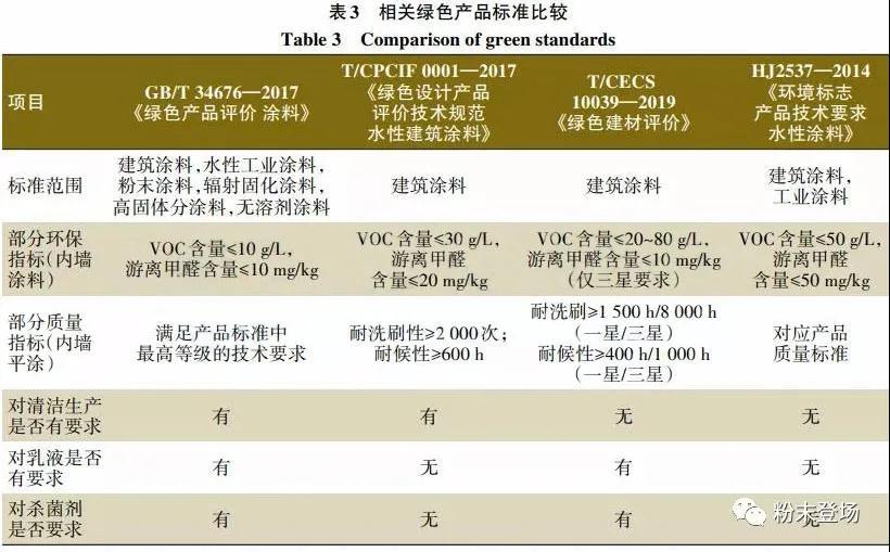 中国建筑涂料标准近十年发展历程及对行业的影响