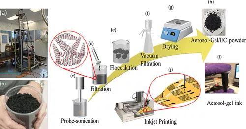 基于石墨烯的纳米墨水制造方法,可用于超级电容器的增材制造