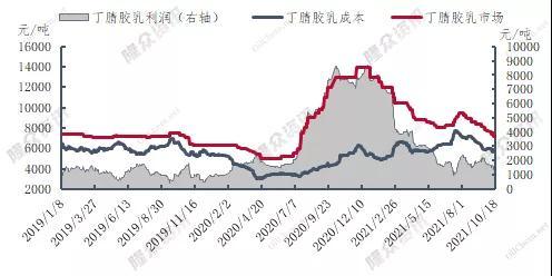 中国造纸用丁苯胶乳市场价格走势及供需分析