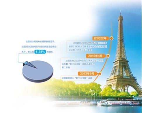 """法国拟对关键产业投资300亿欧元,持续推动""""未来工业""""计划"""