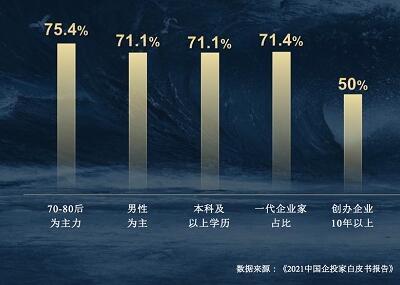 2021中国企投家白皮书报告