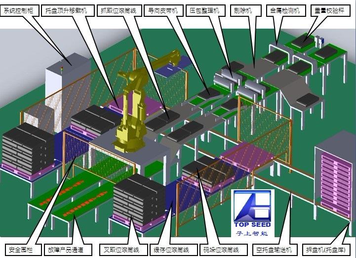 機器人碼垛、裝箱流水線定制