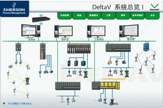 Deltav系统组态和维护技术支持