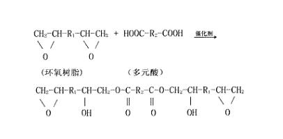 UV树脂合成指导
