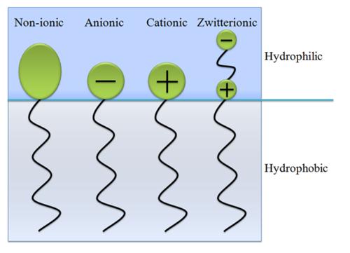 表面活性剂制备、应用相关的咨询