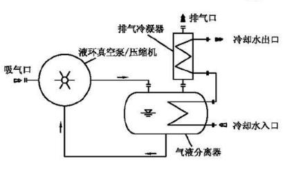 真空泵安装与使用