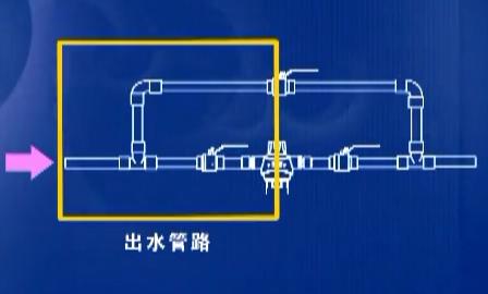 3M前置反冲洗过滤器安装指导