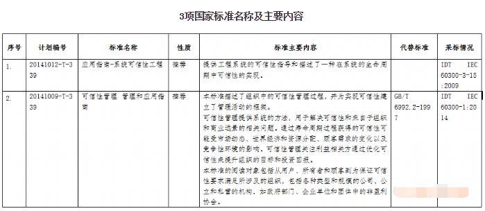 《电机控制器电源线通用规范》等3项电子行业标准报批公示