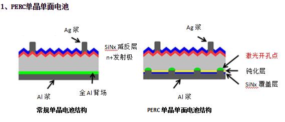 分析多晶黑硅、N型单晶双面及P型单晶PERC电池技术优劣对比