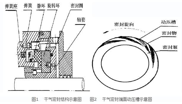 详解干气密封在工业泵上的应用