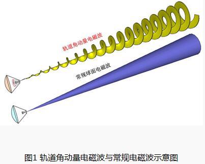 轨道角动量电磁波在无线通信系统中的应用