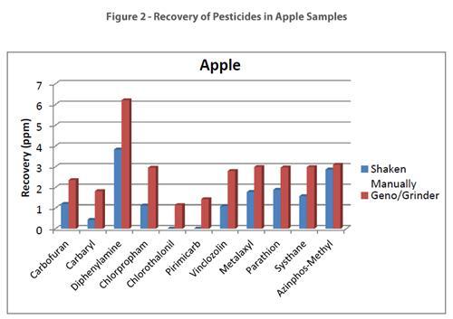 水果和蔬菜中农药分析解决方案之标准QuEChERS法和改良QuEChERS法对比