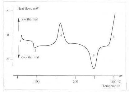 聚合物的热分析技术介绍