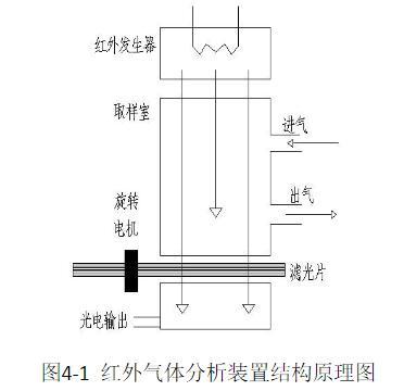 汽车尾气检测系统的设计