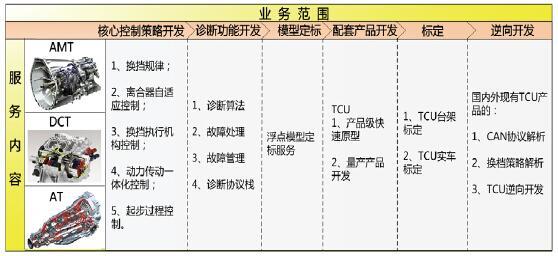 变速箱控制系统(TCU)开发解决方案